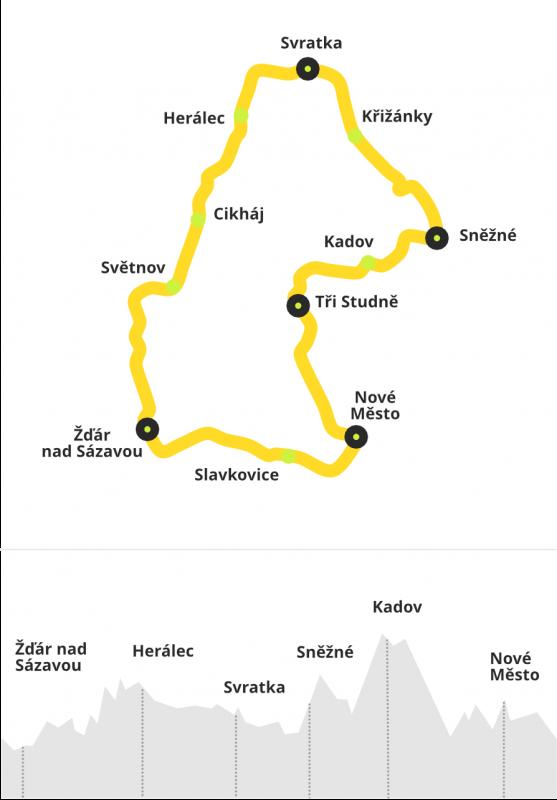 Trasa cyklojízdy